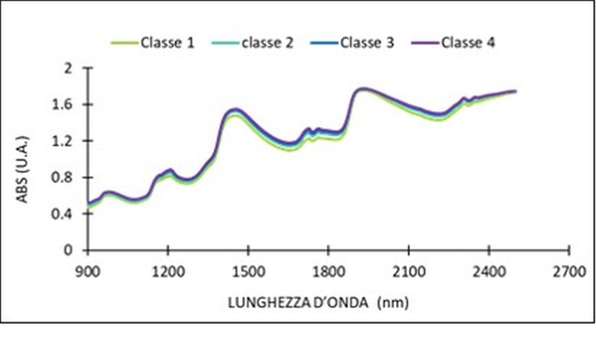 UNIMI Fig.3 Innovazione 30 10 18